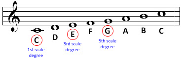 Major Scale: Triad
