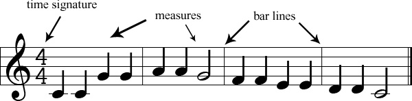 Time signatures, measures, and bar lines