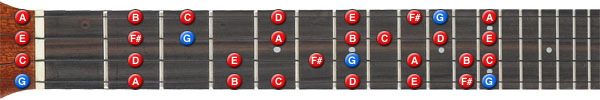 G major scale ukulele all positions