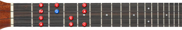 G major scale ukulele position 2