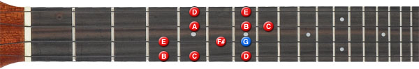 G major scale ukulele position 3