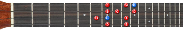 G major scale ukulele position 4