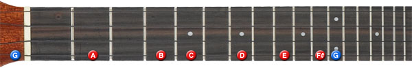 G major scale on ukulele