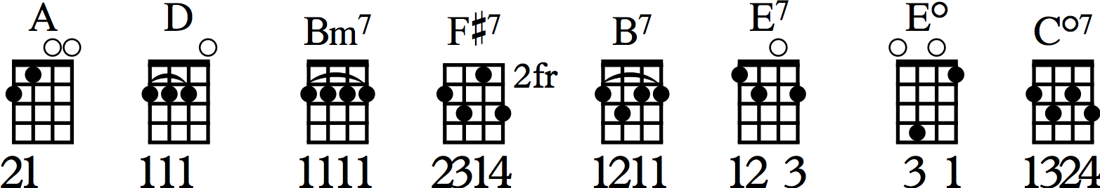 Let Me Call You Sweetheart Ukulele Chord Diagrams
