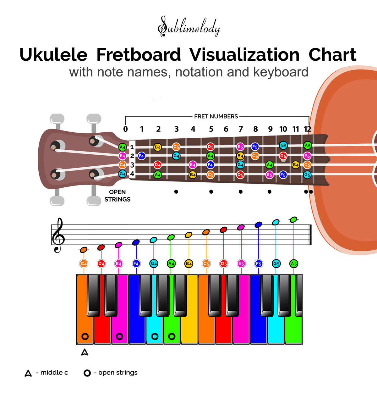 Ukulele Fretboard and Piano Keyboard