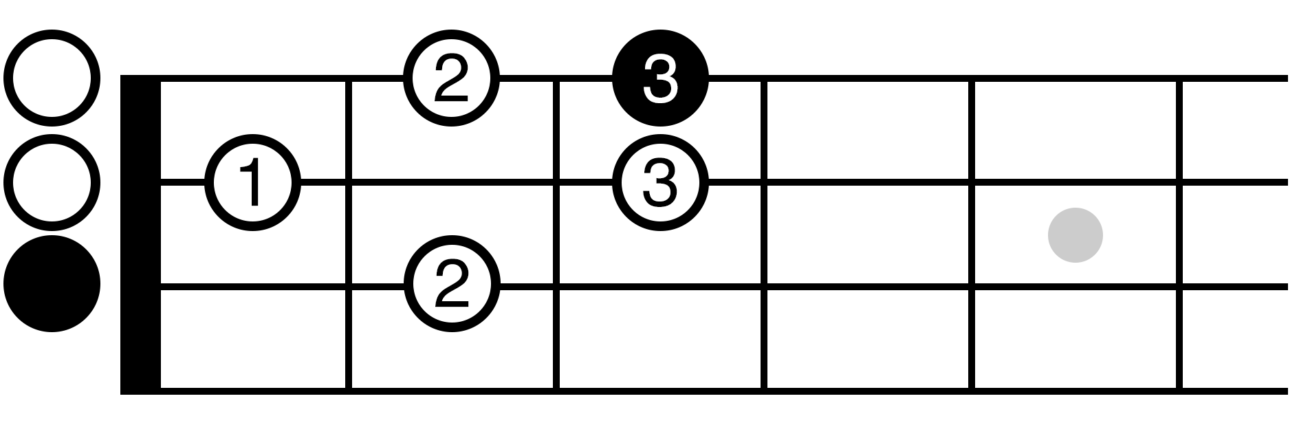 C Major Scale Position 1 Ukulele Fretboard Diagram