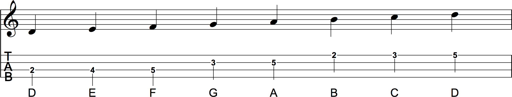 C Major Scale Position 2 Sheet Music and Ukulele Tab