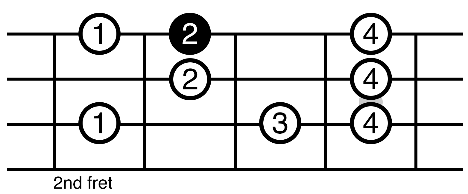 C Major Scale Position 2 Ukulele Fretboard Diagram