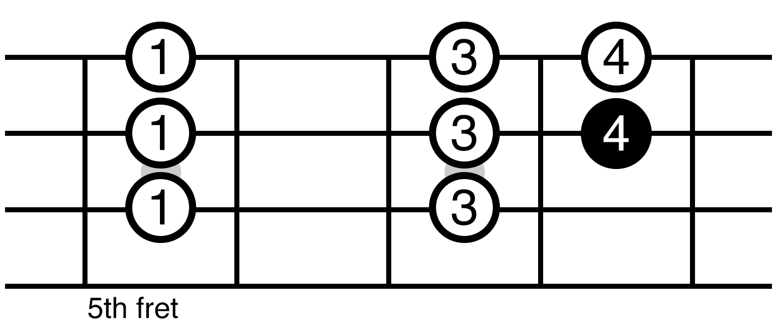 C Major Scale Position 3 Ukulele Fretboard Diagram