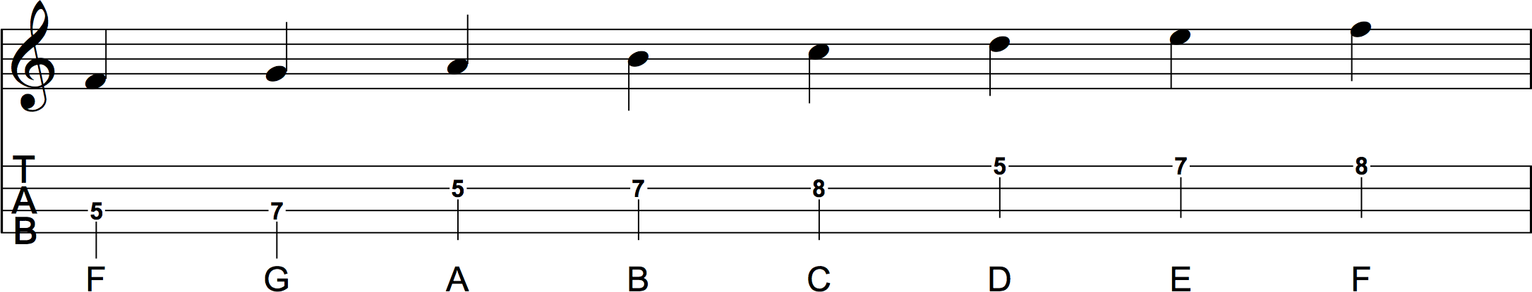 C Major Scale Position 3 Sheet Music and Ukulele Tab