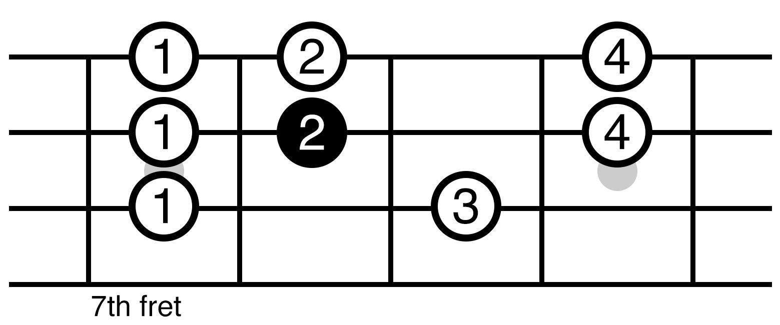 C Major Scale Position 4 Ukulele Fretboard Diagram