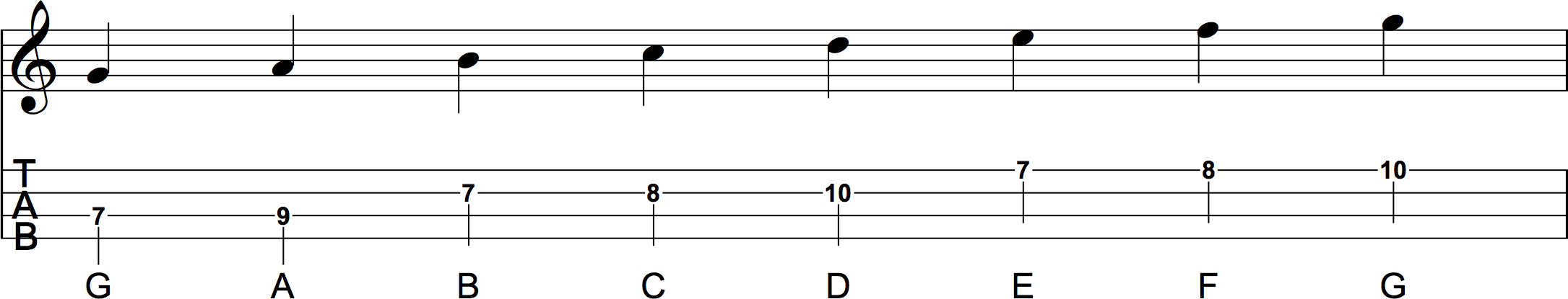 C Major Scale Position 4 Sheet Music and Ukulele Tab