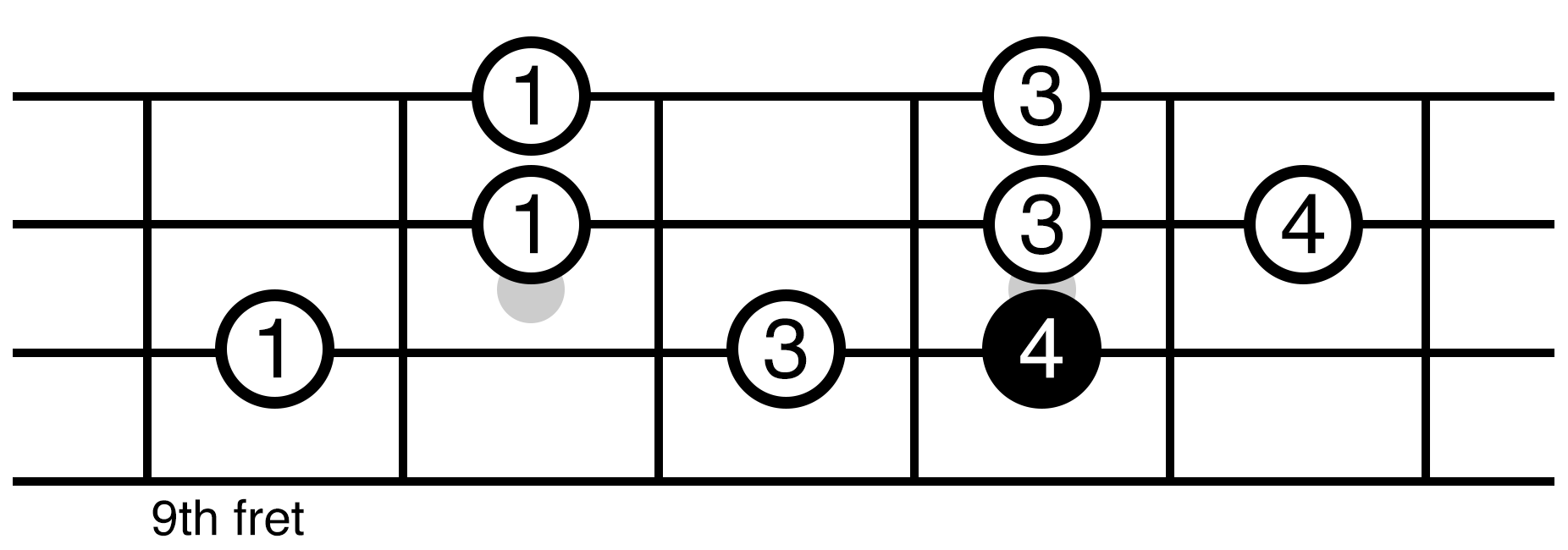 Ukulele Scales  How To Play C Major Scale Position  5 On