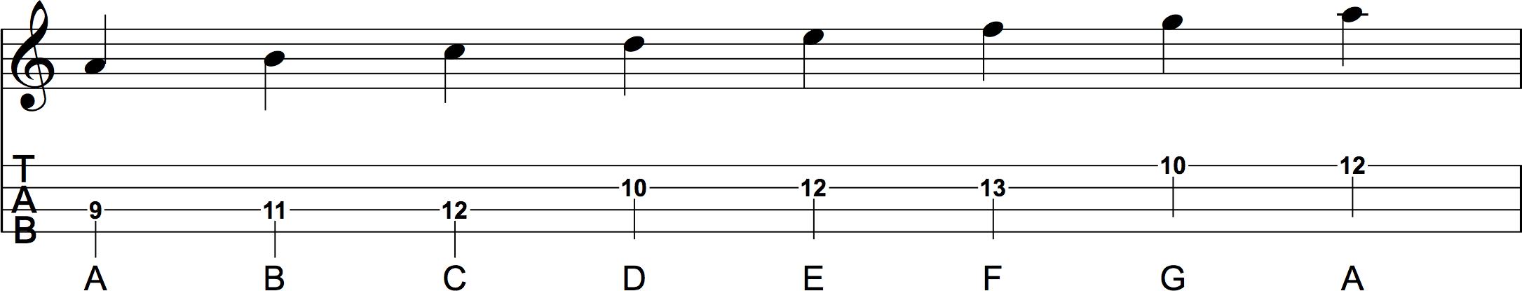 C Major Scale Position 5 Sheet Music and Ukulele Tab