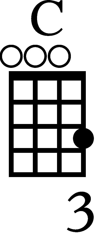 Standard C Ukulele Chord Diagram