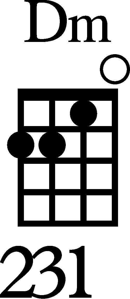Standard Dm Ukulele Chord Diagram
