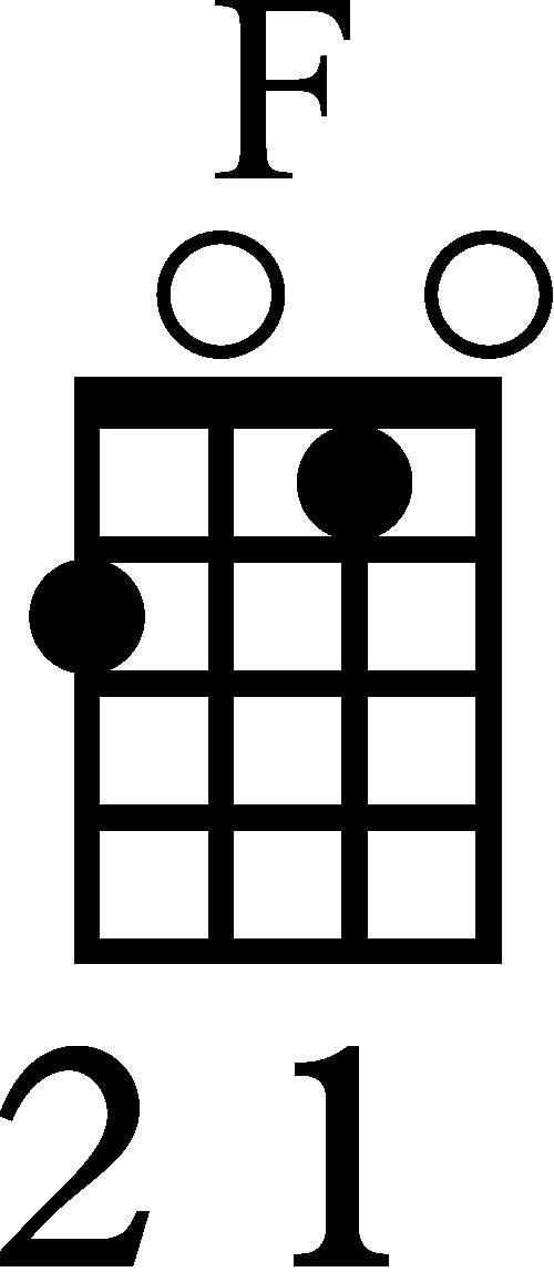 Standard F Ukulele Chord Diagram