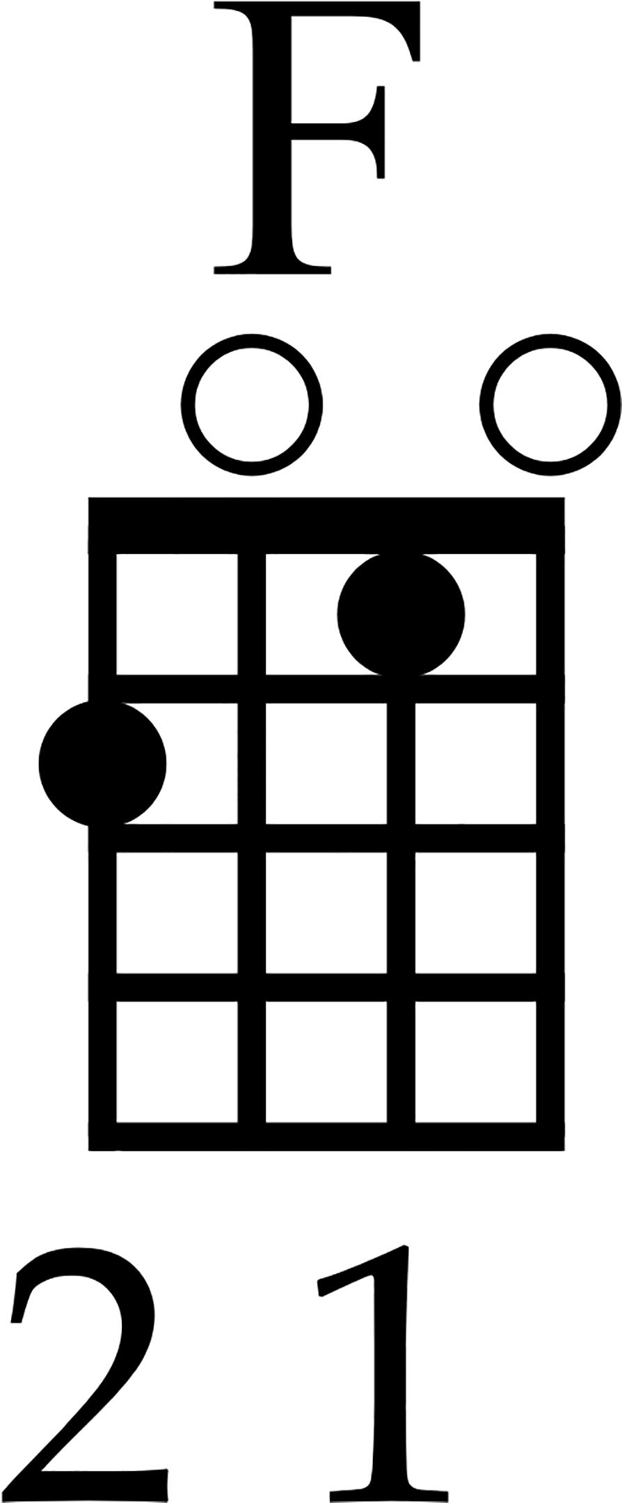 F Ukulele Chord
