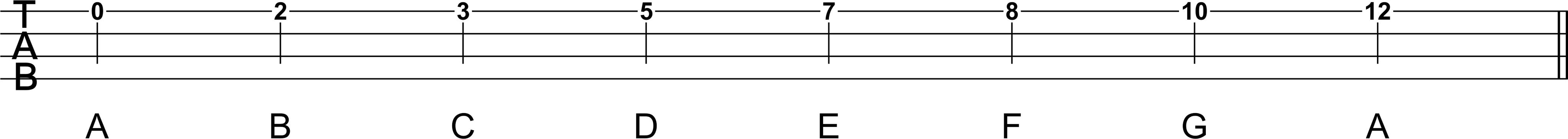 Ukulele Bottom A-String Natural Notes Scale